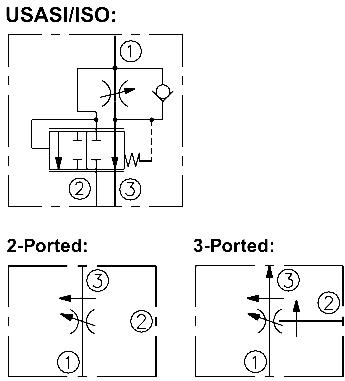 Hydraforce Flow Control Valves Flow Controls Bypass Adjustable